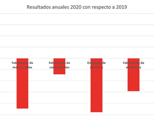 Los fabricantes españoles de mueble de cocina crecieron un 2,7% en 2020