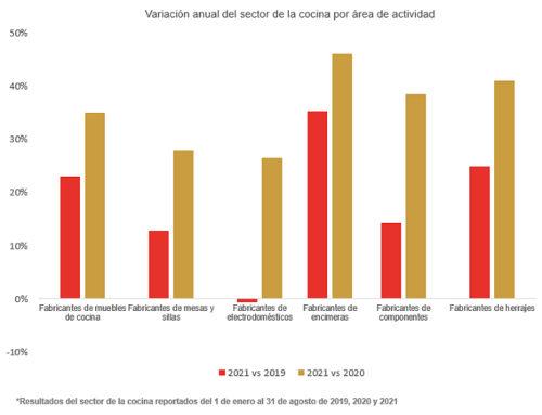 El sector español del equipamiento de cocina creció un 37,5% hasta agosto